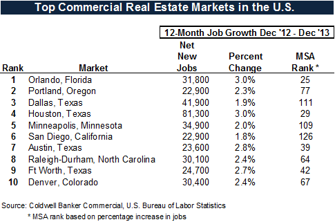 Top 10 Commercial Real Estate Markets